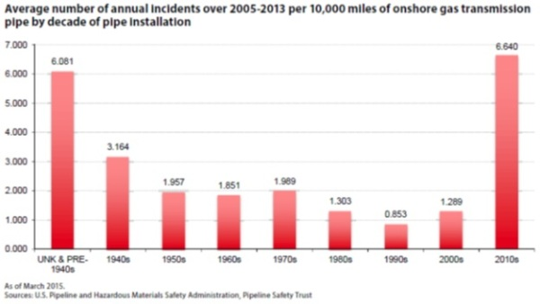 Pipeline explostions since 2010 most dangerous PHMSA