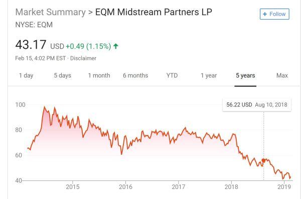 EQM stock 5 yrs