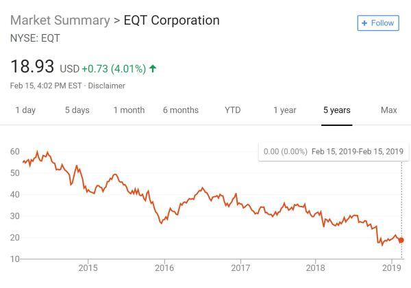 EQT stock 5 years